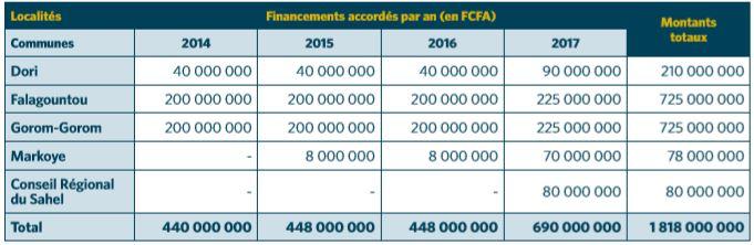 Financement accordé par an et par Commune – IAMGOLD Essakane SA